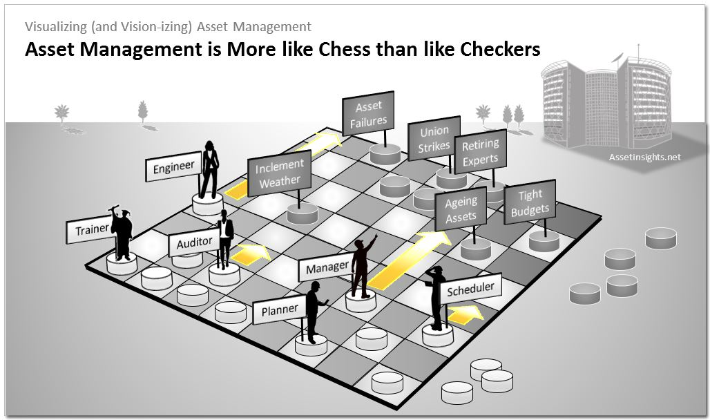 strategic planning and checkers In checkers, peculiarly,  planning in advance and using formations in which the men protect one another and present a concerted front toward the opposition.